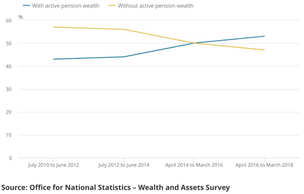 Porcentaje de personas que cotizan a una pensión a lo largo del tiempo
